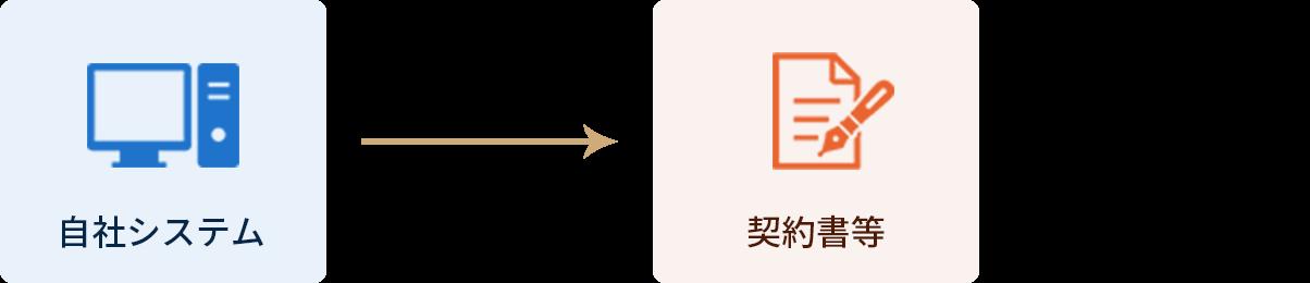 契約関連 書類作成自動化概要図