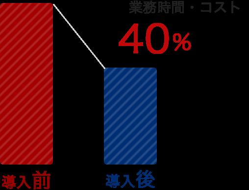 40%削減!